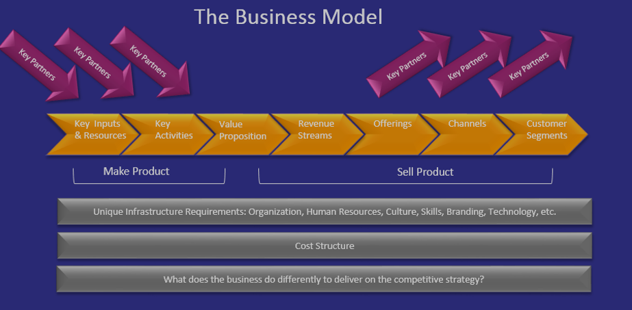 Business-Model-Graphic-10-20-15